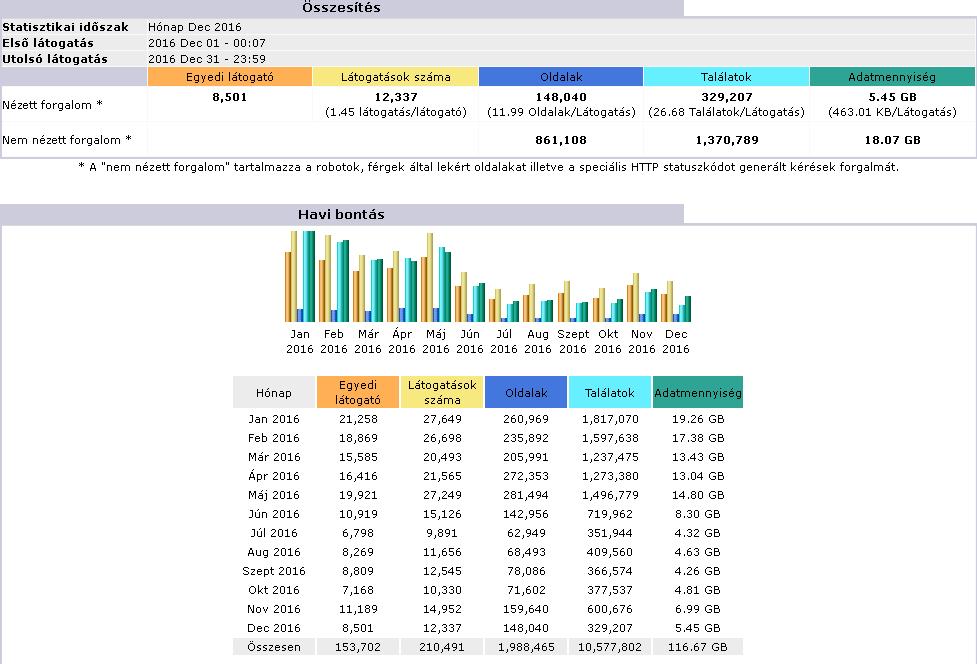 Könyvelőzóna - mini honlap látogatottsági statisztika, Magyar Közlöny statisztika 2016
